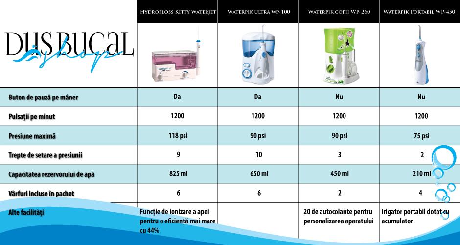 Comparatie dus bucal | irigator bucal